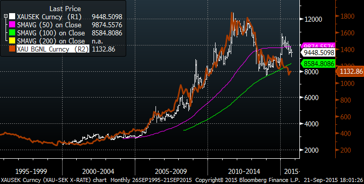 Guldpriset i kronor per uns (vit) och i dollar per uns (röd)