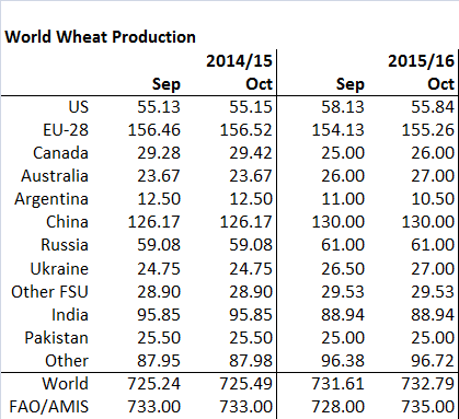 wheatprodoct