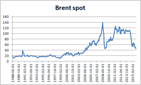 Figur 1. Priset på spotkontraktet på nordsjöolja på ICE-börsen i london i dollar per fat.