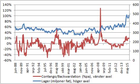 """Figur 7. Bilden visar oljelagren i USA, som har nått den högsta nivån någonsin. De strategiska lagren är inte medräknade. Ju högre lagren är, desto dyrare blir det att lagra ett fat till. Lagerkostnaden återspeglas i råvarumarknaden. Dels verkar högre lager till att pressa ner spotpriset (eftersom det blir en lagerkostnad till dess köpt olja kan säljas), dels verkar högre lager genom att orsaka en prispremie för terminer. Ju längre tid till leverans, desto högre pris på terminen. Premien, som i råvarumarknaden kallas för """"contango"""" är en återspegling av lagerkostnaden."""