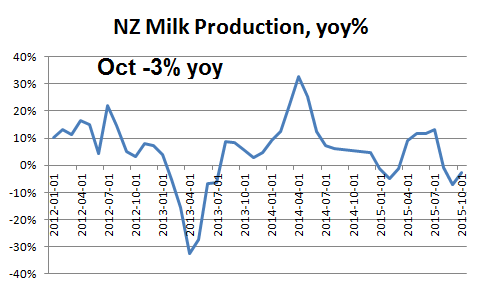 Figur 6. Produktionen på Nya Zeeland minskade med 3% i oktober, jämfört med oktober förra året. Det är den tredje månaden med lägre produktion. Minskningen i oktober var dock mindre kraftig än i september, när den minskade med 7%. Det är något av en besvikelse för marknaden.