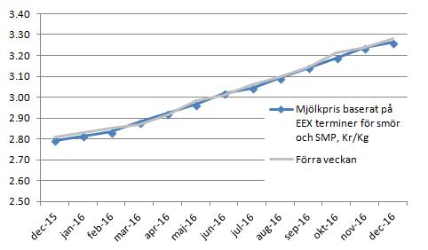 Figur 5. Terminspriserna omräknade till syntetisk mjölk i kronor per kg har förändrats ytterst lite från förra veckan.