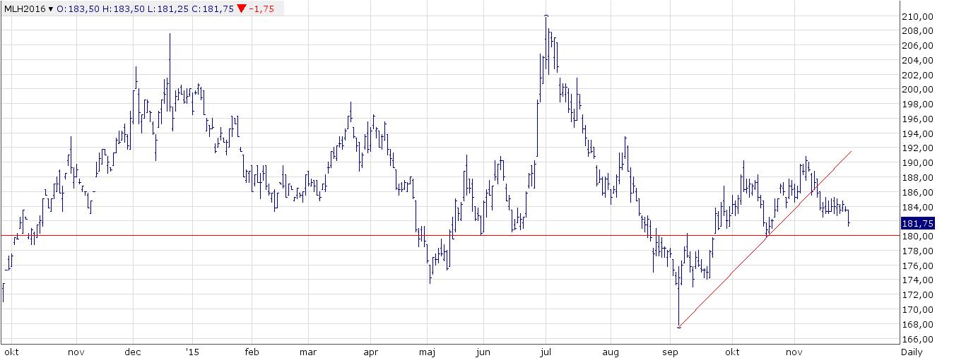 """Figur 1. Kursdiagrammet på europeiskt kvarnvete på NYSE Euronext (""""Matif"""" ) bröt stödet i den uppåtgående trenden den 12 november. Därefter följde en period av konsolidering när priserna rörde sig mellan 183 och 185 euro. I fredags kom utbrottet från det. Vi ser i diagrammet att det finns en stark stödnivå, som tidigare kunnat hejda flera nedgångar, sedan den 19 oktober. Den nivån är vid 180 euro. Nästa stöd finns vid 173 euro, ungefär."""