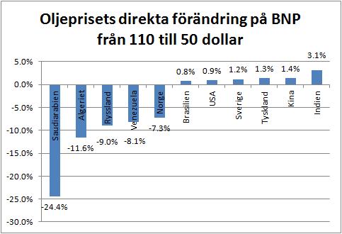 Figur 1. Bilden visar förenklat, effekten av oljeprisfallet från 100 dollar per fat till 50 dollar per fat på några utvalda länders BNP. Beräkningen är förenklad i så måtto att den tar 365 x (110-50 dollar) x (daglig produktion - daglig konsumtion) för år 2014 i förhållande till BNP i dollar år 2014. Källorna är BP Statistical Review of World Energy 2015 och Världsbankens databas för BNP. Naturligtvis finns annan påverkan på BNP än bara förändringen i intäkt eller kostnad för såld eller köpt olja, såsom kringtjänster och dynamiska effekter som t ex öka konsumtion, som då troligtvis skulle förstärka siffrorna.