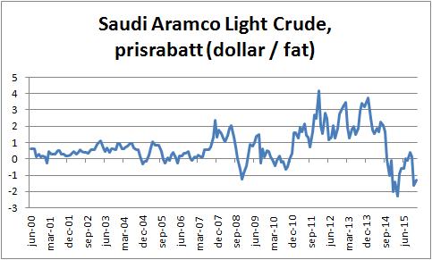 """Figur 1. Från och med oktober 2014 började Saudiarabien sälja sin olja till rabatt i förhållande till det genomsnittliga priset som OPEC-länderna håller. Saudiaraberna säljer alltså sin olja billigare än det genomsnittliga OPEC-landet gör. De har sagt att de vill """"försvara sin marknadsandel"""" på oljemarknaden. Andra bedömare har tolkat det som att de vill slå ut den amerikanska skifferoljan."""