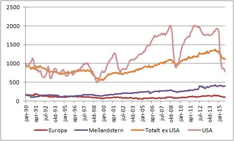 Figur 1. Diagrammet visar antalet oljeriggar i drift i Europa (inklusive Ryssland), i Mellanöstern, totalt antal utanför USA och i USA. Källan är Baker Huges.