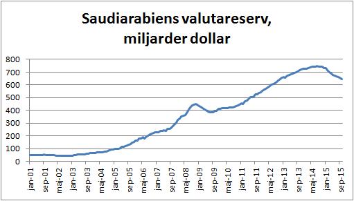 Figur 1. Saudiarabiens valutareserv har minskat med 98 miljarder dollar mellan augusti 2014, när den var som störst, och oktober i år. Under oktober rann 6,58 miljarder dollar ur valutareserven. Med en dagsproduktion på 10,38 miljoner fat om dagen betyder det att det är 20 dollar per fat. Om snittpriset var 50 dollar under oktober, innebär det att Saudiarabien skulle behöva ett pris på 70 dollar per fat för att hålla sin valutareserv konstant. En slags hushållsbudget för familjen Saud.