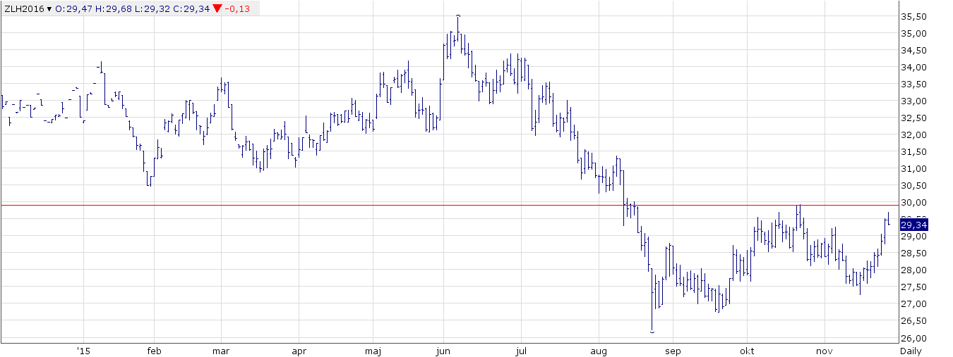 Figur 4. Sojaoljan, terminskontraktet BOH6, noterar en högre botten i november jämfört med botten i augusti. Det finns ett motstånd vid 30 cent per pund, som marknaden säkert lagt märke till och vill testa. Om det bryts finns nästa motstånd vid 31 cent.