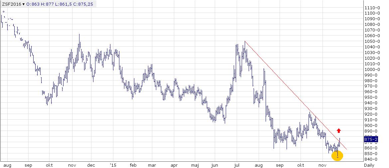 """Figur 3. Kursdiagrammet för SF6 noterade en """"key-reversal-day"""" måndagen den 23 november (gulmarkerad). Därefter steg priset raskt och bröt den övre trendlinjen / motståndet."""