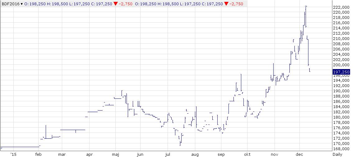 Figur 8. Priset på smör på CME har stigit ordentligt i USA i år, men fallit abrupt de senaste dagarna. Som vi ser har USA:s marknad inget att göra med priserna i resten av världen.