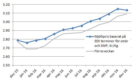 Figur 7. Terminspriserna på EEX föll steg med 1-4%, men överlag med 2-3% i veckan som gick. Bakom detta ligger dels en starkare marknad i terminer för SMP, men även en starkare euro mot kronan.