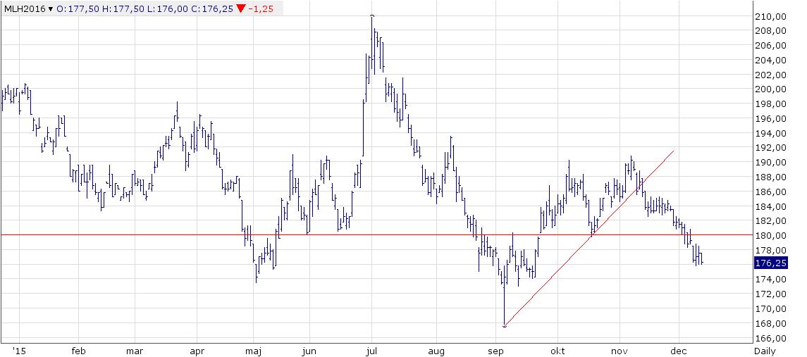Figur 1. Europeiskt kvarnvete föll i pris i Euro i veckan. Priset börjar komma ner på nivåer där det funnits köpintressen som vänt trenden tidigare.