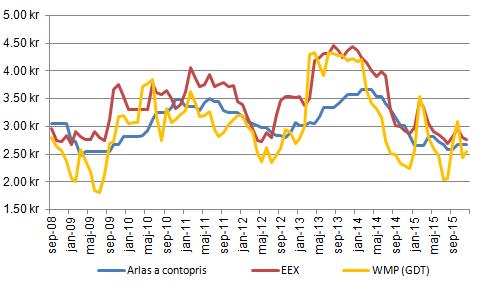 Figur 7. GDT:s WMP-pris återhämtade sig i veckan som gick. Arlas svenska acontopris är oförändrat i december och EEX index för smör och SMP ger ett något lägre syntetiskt mjölkpris. De olika prisindexen ligger nu ovanligt nära varandra.