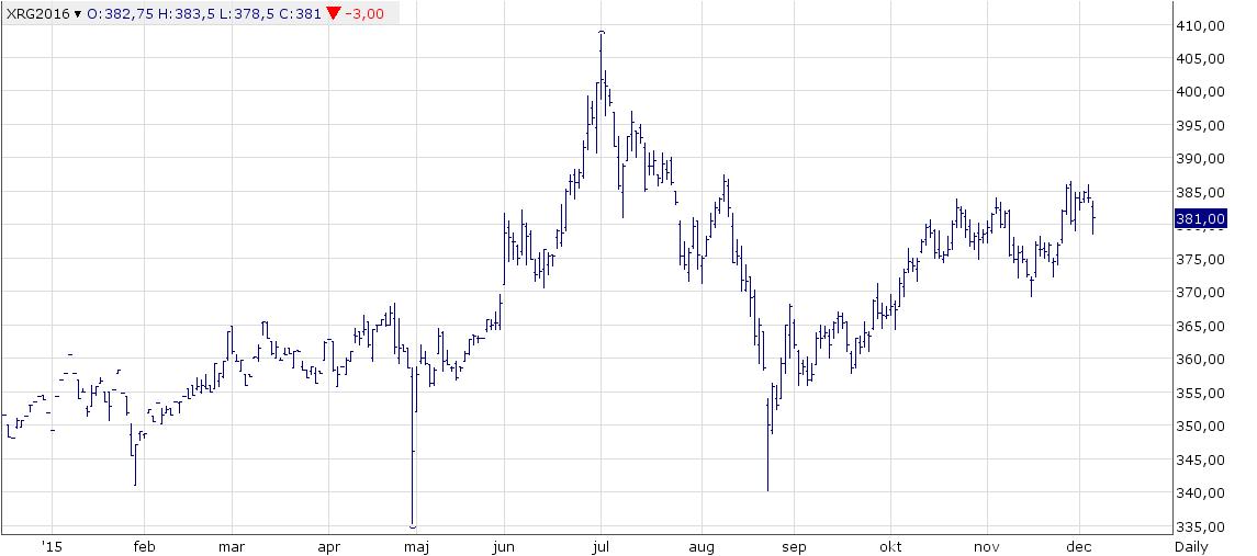 Figur 5. StatsCan-rapporten satte avtryck i marknaden, men den höll sig ändå kvar i intervallet 380-385, där marknaden konsoliderat sig efter prisuppgången från 370 Euro november.