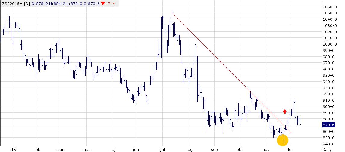 Figur 4. Sojabönorna med leverans i januari har rekylerat ner 3,9% i veckan, nästan till den nivå där trendlinjen bröts. Det kan vara ett köptillfälle, men trenden nedåt har pågått länge och är stark. Det är inte troligt att en uppgång, om den kommer, sker omedelbart.