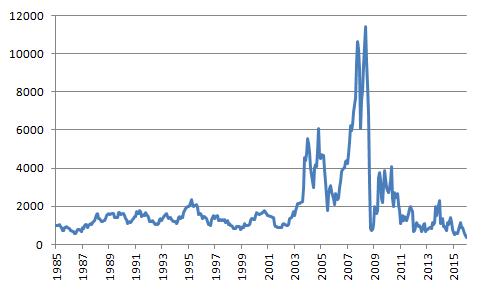 Figur 4. Diagrammet visar prisutvecklingen på Baltic Dry Index, alltså fraktraten per dag i dollar. Indexet ligger nu på 355 dollar (per dag). Det är den lägsta nivån sedan åtminstone år 1985!