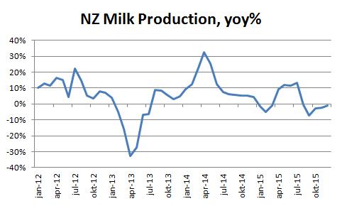 Figur 10. Mjölkproduktionen på Nya Zeeland minskar fortfarande räknat i årstakt. December till december var minskningen 1%.