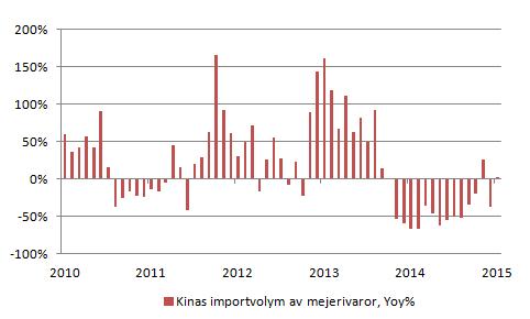 Figur 12. Kinas import av mejerivaror är statistik som är uppdaterad till och med november förra året. Det kommer alltså snart information för december. I november låg importen 2% högre än i november år 2014. Vi ser att minskningen som började på årsbasis i september år 2014 kan ha börjat bottna ut.
