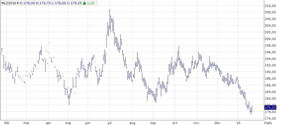 Figur 1. Europeiskt kvarnvete med leverans i december föll i till en ny bottennotering på 177,50 euro per ton som lägst i torsdags, men repade sig i den allmänna prisuppgången för råvaror i fredags.