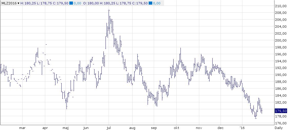 Figur 1. Europeiskt kvarnvete med leverans i december steg kraftigt i måndags och nådde veckans högsta pris i tisdags. Därefter föll priset tillbaka, men höll sig över förra veckans bottennotering.