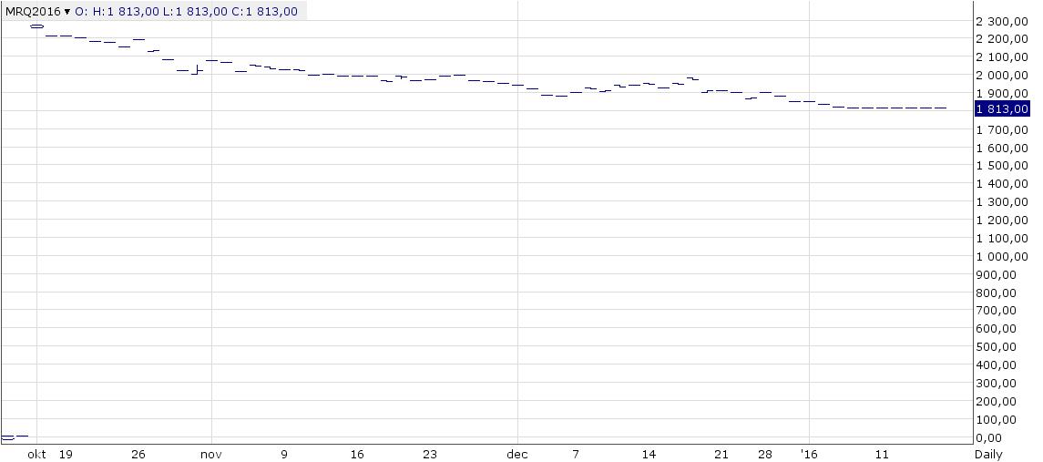 Figur 20. Augustiterminen på SMP på EEX har stabiliserat sig på 1813 euro per ton.