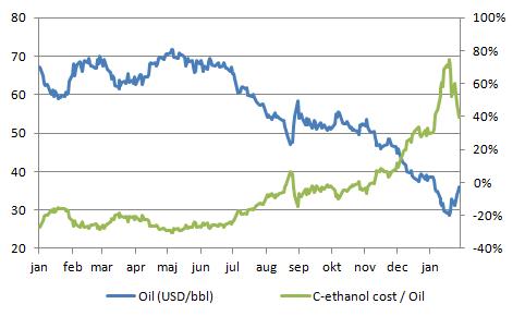 Figur 5. Diagrammet visar utvecklingen på tillverkningskostnaden på etanol med utgångspunkt i priset på majs. Det går åt 2,75 bushel majs per gallon av etanol och ett fat innehåller 31,5 gallon.