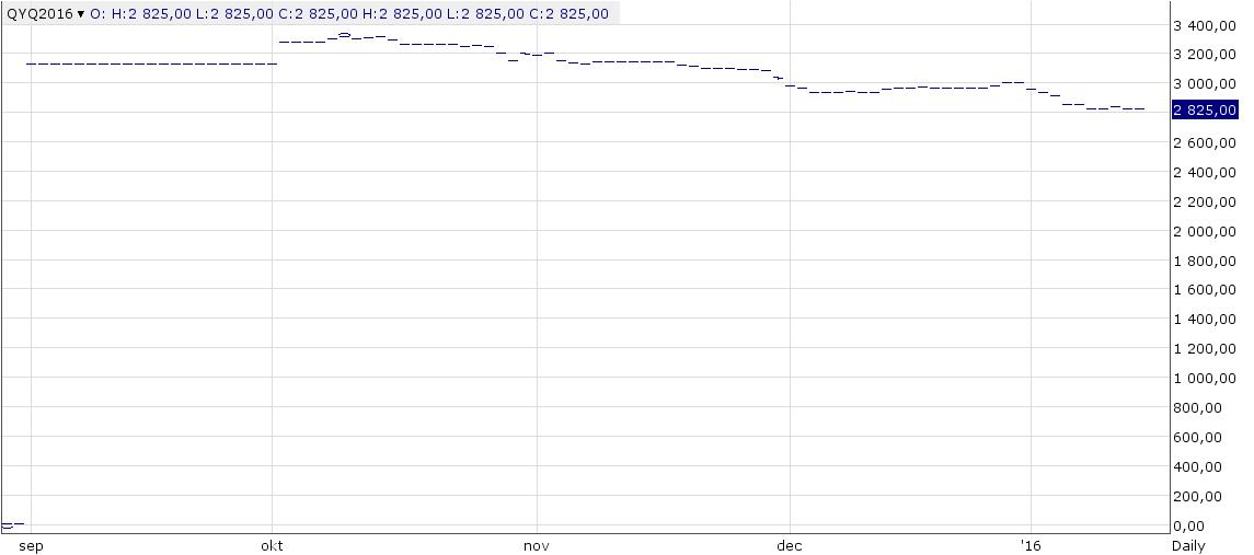 Figur 18. Terminspriserna på EEX omräknat till kronor steg med 1% för de kortare löptiderna, till 2,70 kr / kg medan de var oförändrade. Uppgången beror på en starkare euro mot kronor, som nästan steg med 1% i veckan. Terminspriserna i euro var oförändrade till något lägre i veckan.
