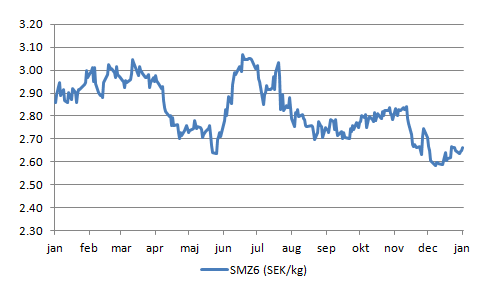 Figur 8. Prisutvecklingen på sojamjöl, här omräknat till kronor per kilo för decemberleverans i år är tydligt i fallande pristrend.