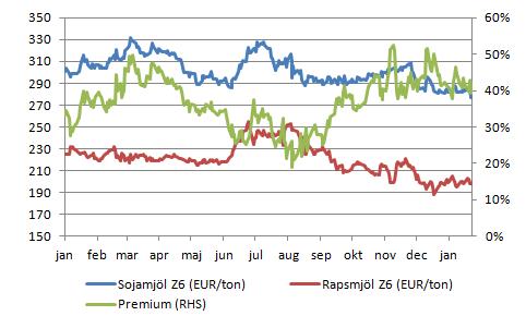 Figur 7. Diagrammet visar priset i EUR / ton på rapsmjöl för decemberleverans på MATIF och dito för sojamjöl på CBOT, samt kvoten mellan sojamjöl och rapsmjöl.