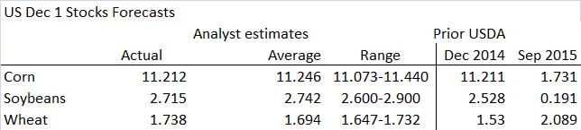 Figur 6. Utfall och estimat på USDA:s lagerstatistik för december.