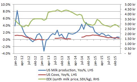 Figur 9. Den årsvisa förändringen i USA:s mjölkproduktion och antal mjölkkor, samt det syntetiska mjölkpriset i EU enligt EEX spotprisindex.