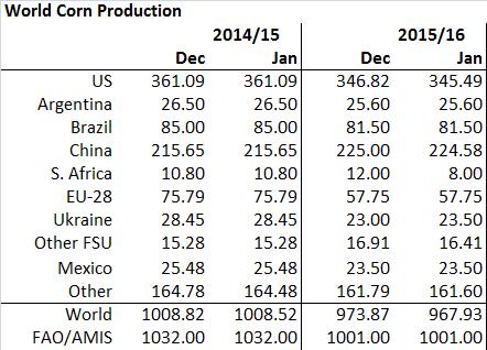 Figur 11. Produktionen av majs sänktes på global basis med nästan 6 mt, där den största nedjusteringen gjordes för torkdrabbade Sydafrika (-4 mt).