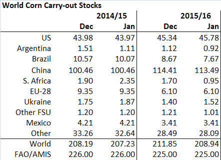 Figur 12. Utgående lager av majs på global basis sänkte med nästan 3 mt.