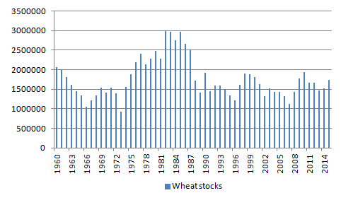 Figur 7. Diagrammet visar storleken på lagren i december varje år sedan 1960. Vi ser att lagren i december 2015 blev det andra året i rad med högre lager efter en temporär botten år 2013. Årets ökning jämfört med förra året var ganska stor. Det finns gott om vete i lager i USA.