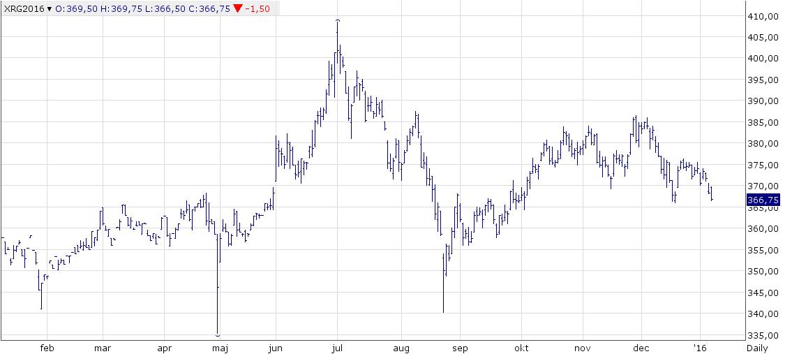 Figur 3. Februarikontraktet på rapsfrö lyckades inte återhämta prisfallet i december, och vände nedåt. Till skillnad från spannmål, var marknaden i fredags påfallande svag. Bottennoteringen från december är säkert i riskzonen att testas. Och förmodligen brytas. Nästa stödnivå är på ungefär 360 Eurosnivån.