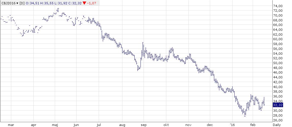 Figur 1. Dagschartet på aprilkontraktet på Brent visar ett stort prisfall idag. Ur teknisk synvinkel står oljepriset och väger, men dagens nyheter måste tolkas som att nedsidan har ett övertag.