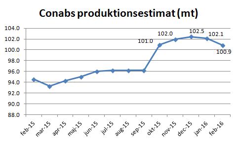 Figur 9. CONAB justerade ner sitt produktionsestimat för andra gången sedan mars förra året, i den rapport som kom i torsdags.