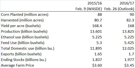 Figur 5. Estimaten från Outlook-konferensen för det kommande marknadsföringsåret 2016/17 jämförs med de senaste estimaten för 2015/16 från den senaste WASDE-rapporten.
