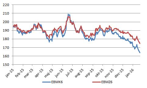 Figur 7. Kursen faller kraftigare för veteterminskontraktet som har leverans i maj, EBMK6, än det gör för det kontrakt som har leverans i december, EBMZ6, av ny skörd.