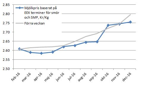 Figur 14. Terminspriserna på syntetisk mjölk (smör + skummjölkspulver) indikerar lägre pris för mars till maj räknat i kronor. För juni väntas dock inte lägre pris jämfört med förra veckan. September handlades också markant lägre än förra veckan.