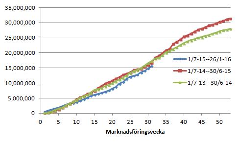 Figur 6. EU:s export av vete uppgick till 786 kt i veckan, något lägre än förra veckans 822 kt. Gapet mot förra året har emellertid sjunkit ytterligare till nästan 1,1 mt från förra veckans 1,2 mt.