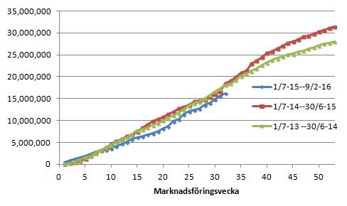 Figur 6. EU:s export av vete uppgick till 589 kt i veckan, lägre än förra veckans 786 kt, förra årets 1655 kt och förrförra årets 872 kt. Gapet mot förra året har återigen ökat till 2,15 mt.
