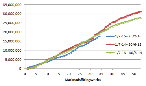 Figur 3. EU:s export av vete uppgick till 761 kt i veckan, högre än förra veckans 734 kt, men lägre än förra årets 896 kt. Gapet mot förra året minskade från 2,06 mt till 2,2 mt.