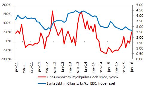Figur 11. Diagrammet visar årstakten i förändringen av den volym pulver och smör som Kina importerar, samt på höger axel och i blått de från EEX härledda syntetiska mjölkpriset i kronor per kg.