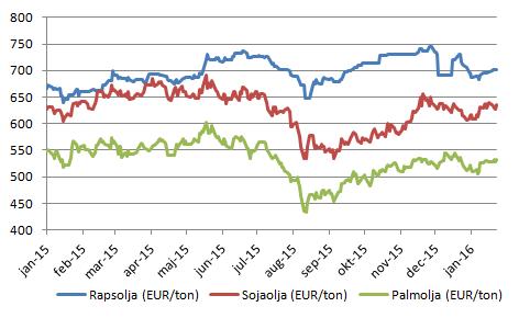 Figur 11. Diagrammet visar prisutvecklingen sedan början av förra året för decemberterminerna på rapsolja, sojaolja och palmolja. Alla prisserier är omräknade till euro per ton.