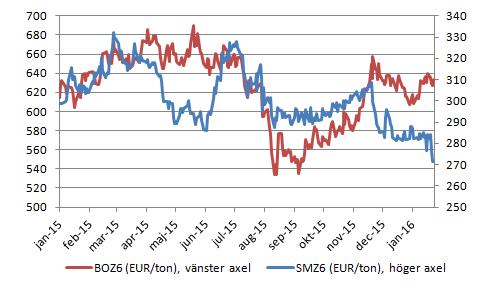 """Figur 10. Diagrammet visar prisutvecklingen på sojaolja (BOZ6) med leverans i december och dito sojamjöl. Båda prisserierna har räknats om till euro per ton. Vi ser att """"oilshare"""" fortsätter att öka och det sker genom att proteinet blir billigare."""