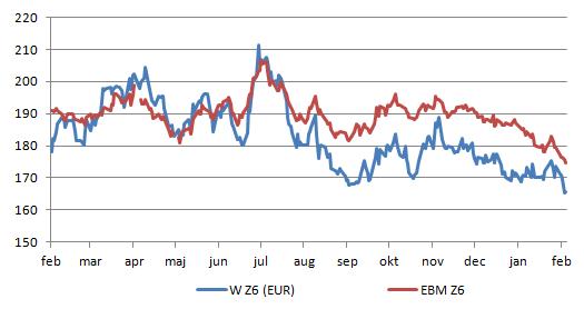 Figur 5. Europeiskt kvarnvete med leverans i december, EBMZ6, fortsatte att falla i veckan. Dito amerikanskt på CBOT föll kraftigt och bröt därmed den tekniska stödnivå på motsvarande 170 euro per ton som hittills hållit.