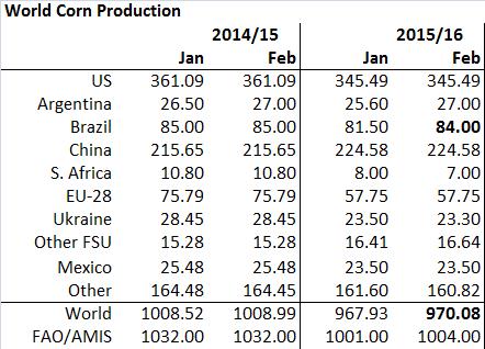 Figur 8. Global produktion av majs justerades upp med 2,15 mt, främst hänförligt till en uppjustering av Argentinas (+1,4) och Brasiliens (+2,5) produktion. Sydafrika sänktes 1 mt och det är som vi ser 35% mindre än förra året, ett resultat av torkan som drabbat landet i samband med El Niño.
