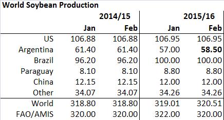 Figur 12. Global produktion av sojabönor höjdes med 1,5 mt till 320,51 mt. Höjningen beror helt och hållet på ett högre estimat för Argentina. Värt att notera är att USDA höjde med 1,5 medan FAO/AMIS i förra veckans prognos sänkte med 2 mt.