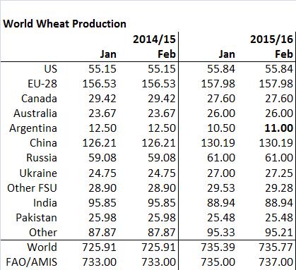 Figur 5. Global produktion för 2015/16 ändrades endast marginellt med 380 kt, främst pga en höjning av estimatet för Argentina med +500 kt.